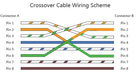 2CrossOver Cable.JPG