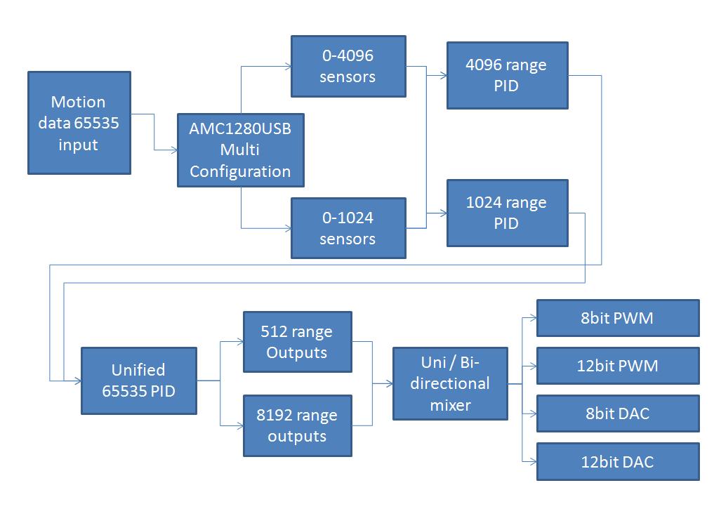 AMC1280USB PID diagram.png
