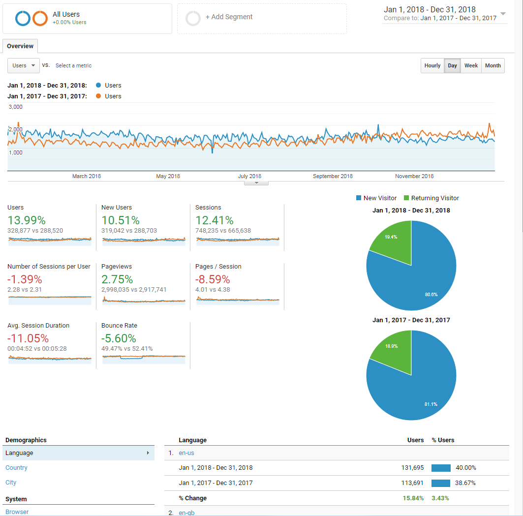 Analytics - Google Chrome 2019-03-03 19.29.06.png