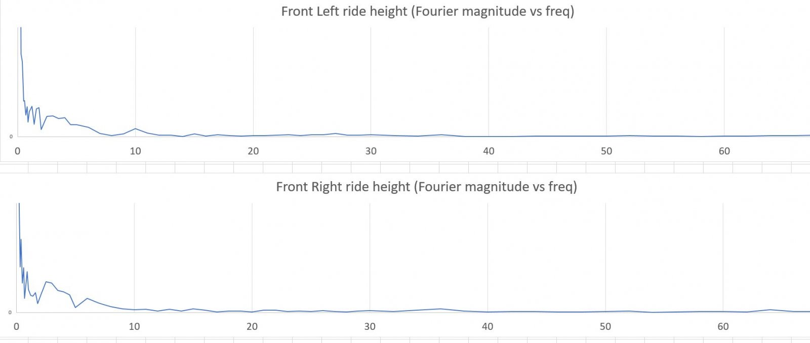 Front-Height-fourier-analysis-rF2-GT.JPG