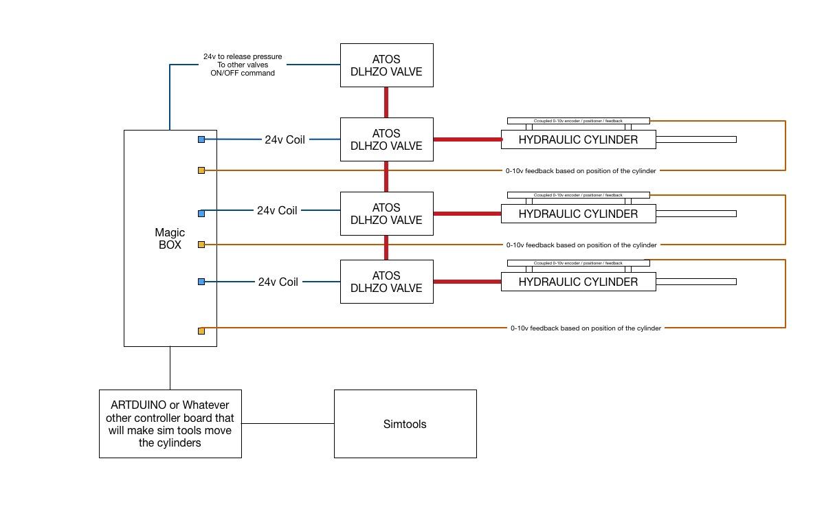 Hydraulic Sim Objective concept.jpg