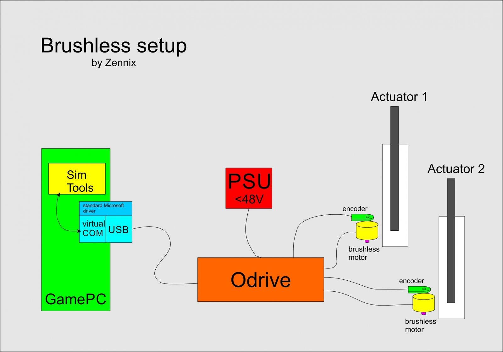 ODrive_sim_Prinzip.jpg
