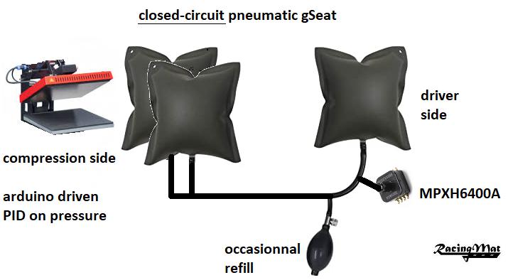 pneumatic closed circuit GSeat.png