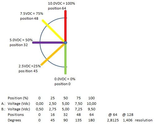 Rotation vs voltage.jpg