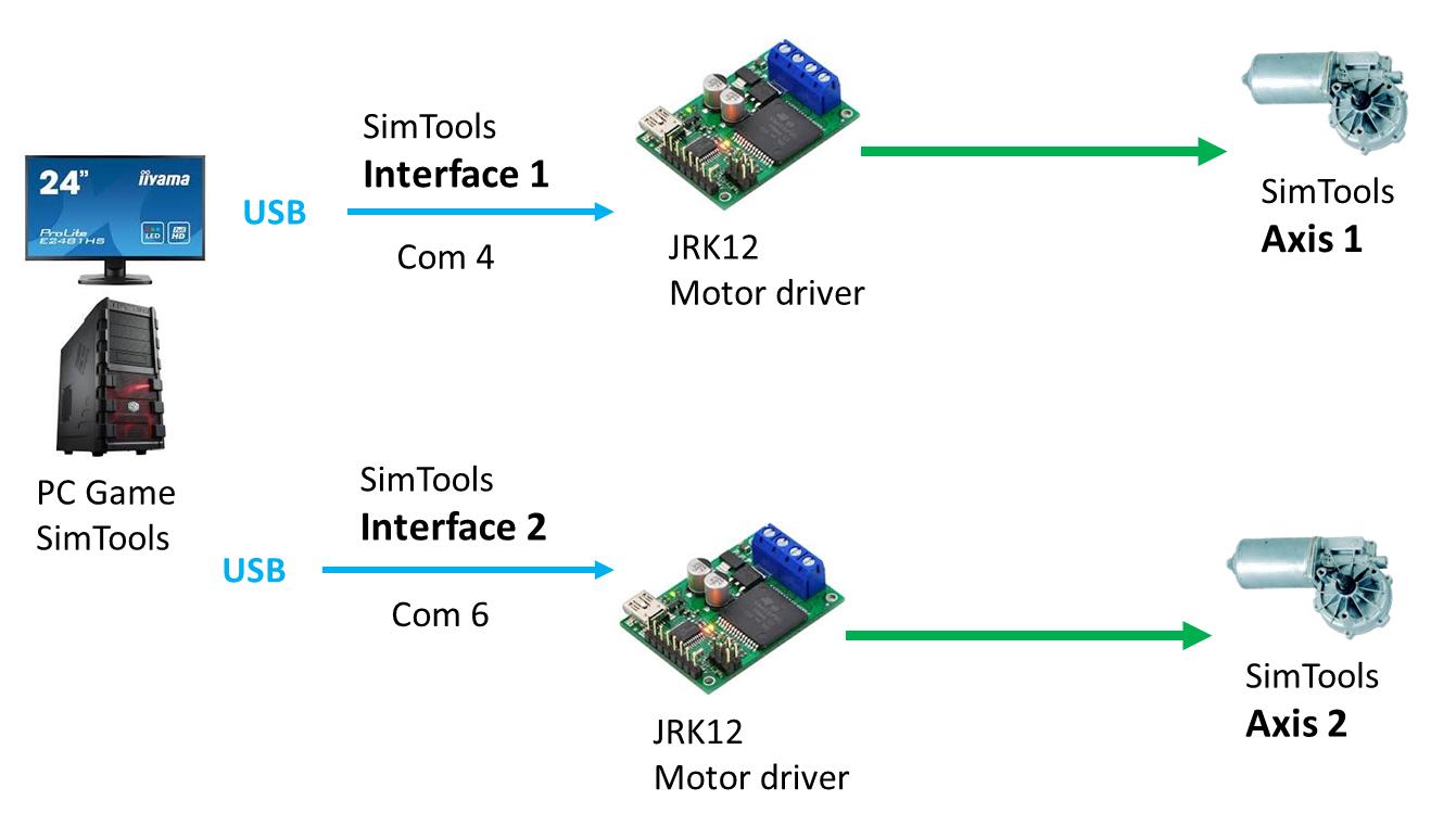 SimTools interfaces JRK.png