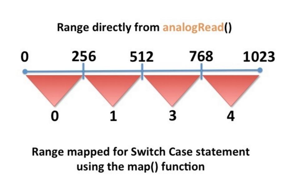 SwitchCaseRangeMap.jpg
